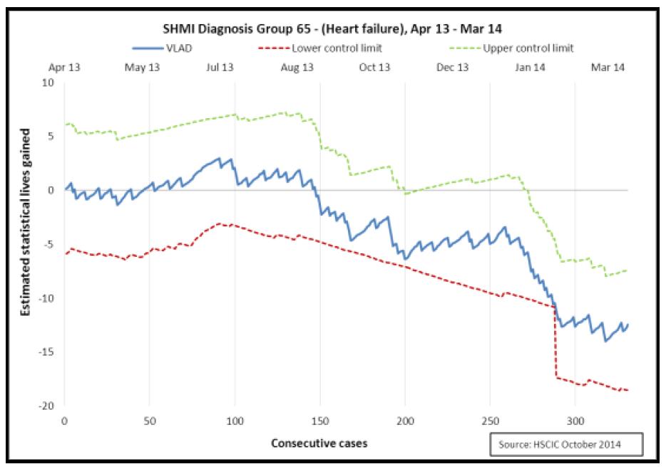 deep dive mortality